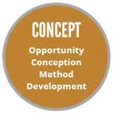 CONCEPT: Opportunity, Conception, Method & Development