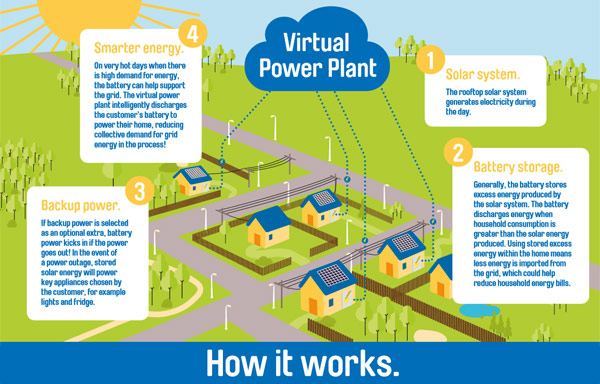 AGL Virtual Power Plant