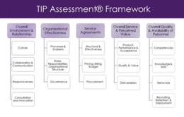 TIP Assessment®