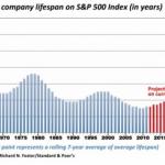 S&P's company longevity